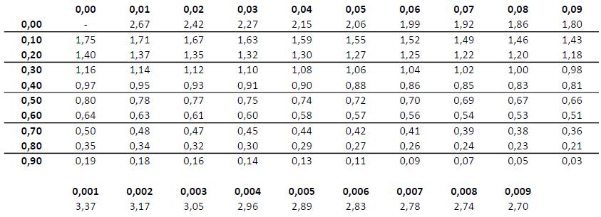 Tabela do przeliczania frakcji selekcjonowanych zwierząt na ostrość selekcji
